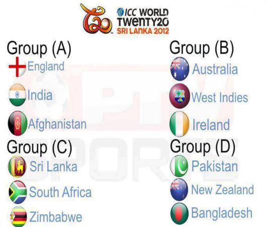 Groups OF t20 Worldcup
