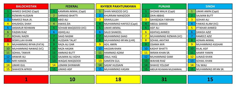 15-Member Squads Of All The Teams Of Pakistan Cup 2018
