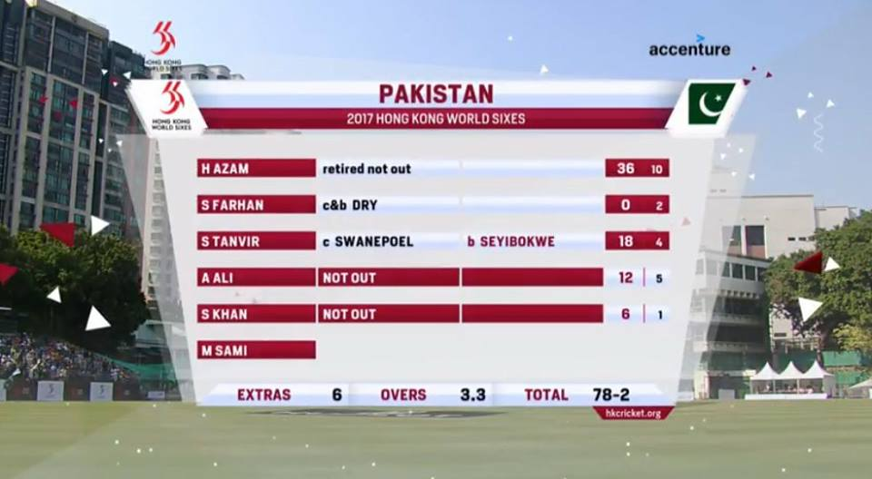 2nd Win For Pakistan In Hongkong Sixes