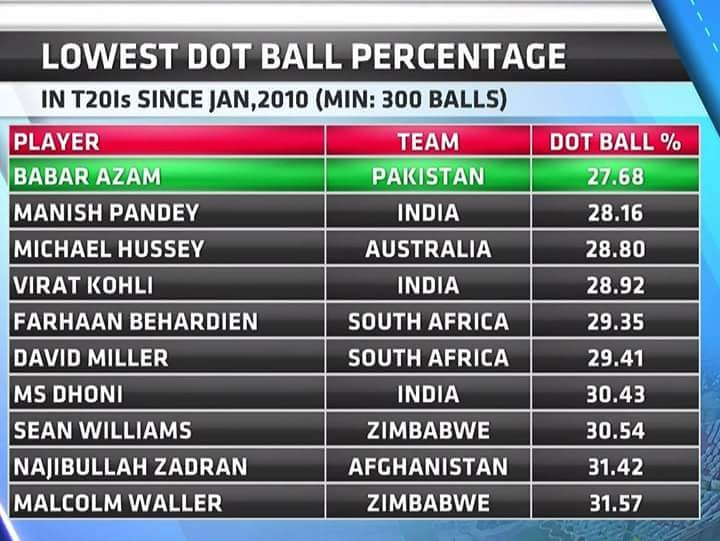 Babar Azam At The Top With Least Dot Ball Percentage