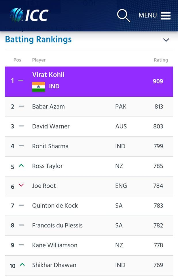 Babar Azam Has Moved Up To Second Spot In ODI Rankings