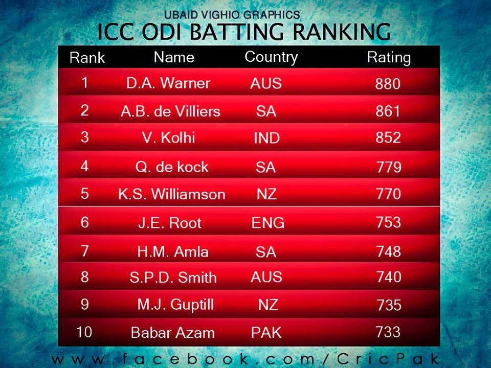 Babar Azam Into The List Of Top 10 ODI Batsmen