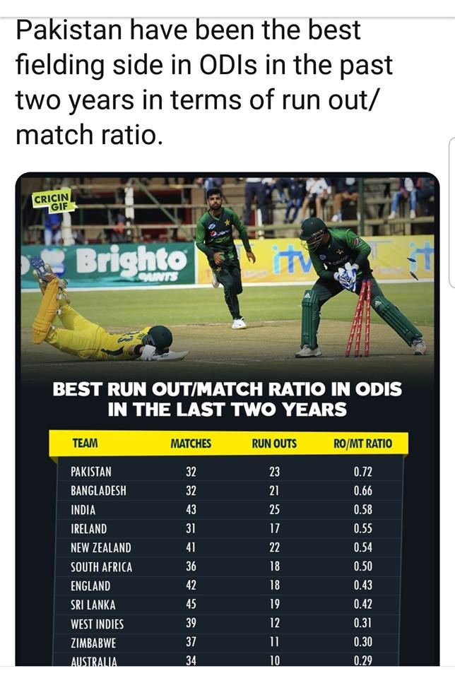 Best Run Out Ratio In ODI Matches