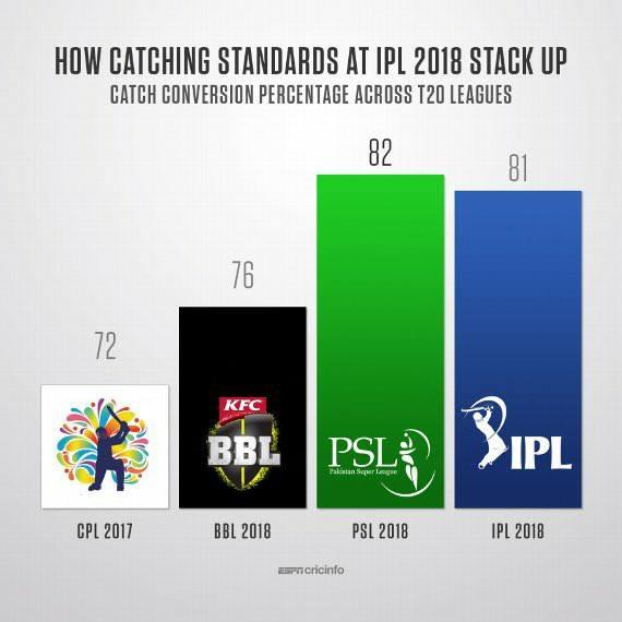 Catch Conversion Percentage Across T20 Leagues