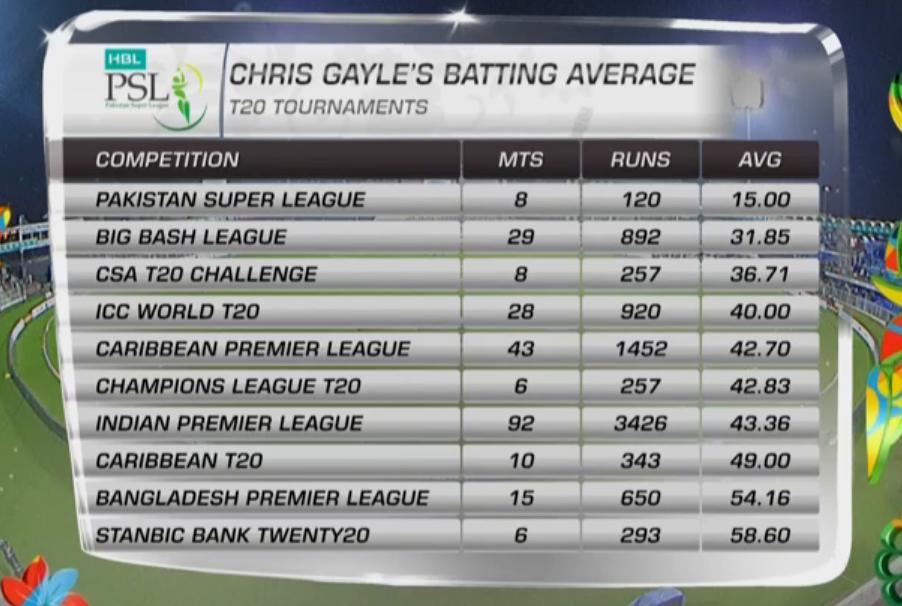 Chris Gayle's Batting Average In T20 Tournaments