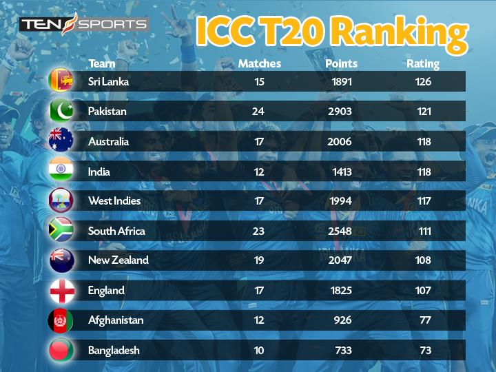 Current T20 Ranking