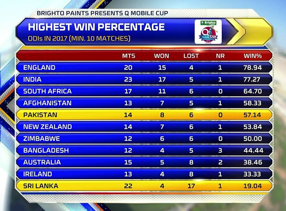 Highest Win Percentage In ODIs In 2017