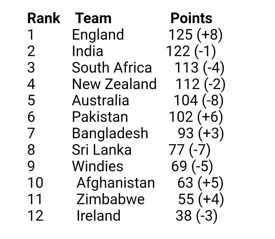 ICC ODI Rankings For May 2018