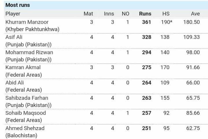 Leading Runs Scorers Of Pakistan Cup