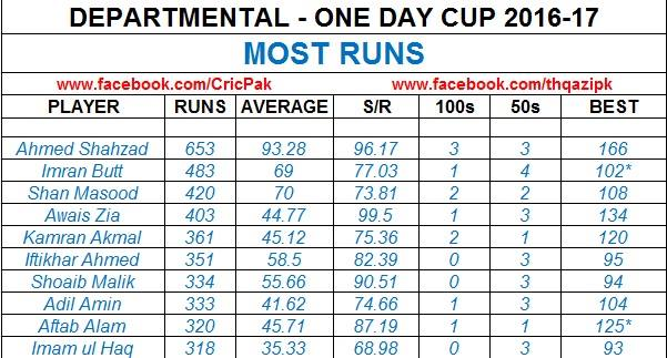 Leading Scorers In Departmental One Day Cup