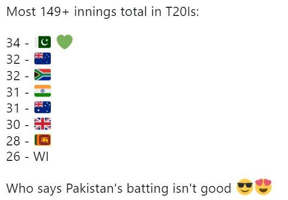 Most 149+ Runs In InningsTotal In T20