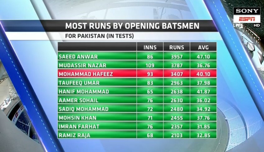 Most Runs By Opening Batsmen From Pakistan In Test Matches