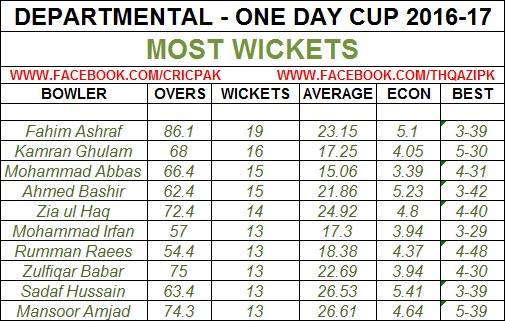 Most Wicket Takers In Departmental One Day Cup