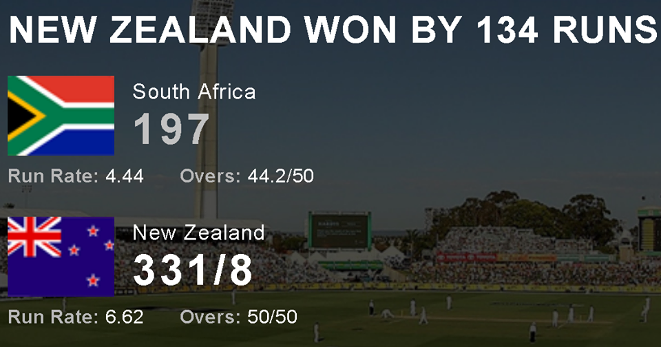 New Zealand Beat South Africa By 134 Runs