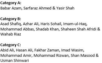 PCB Has Announced List Of Central Contracts For The 2019-20 Season