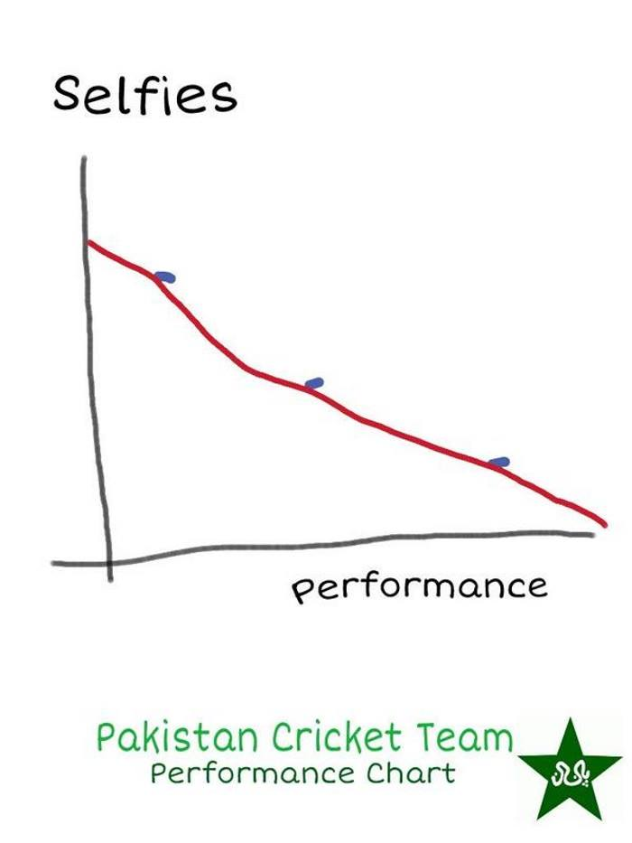 Pakistan Cricket Team Performance Chart
