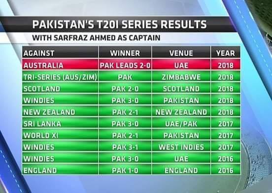 Pakistan's T20 Series Result Under The Captaincy Of Sarfraz Ahmed