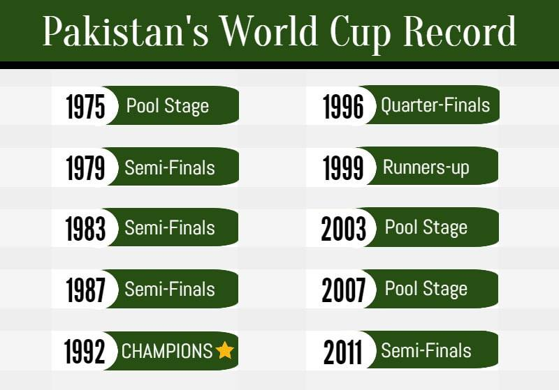 Pakistan's World Cup Record