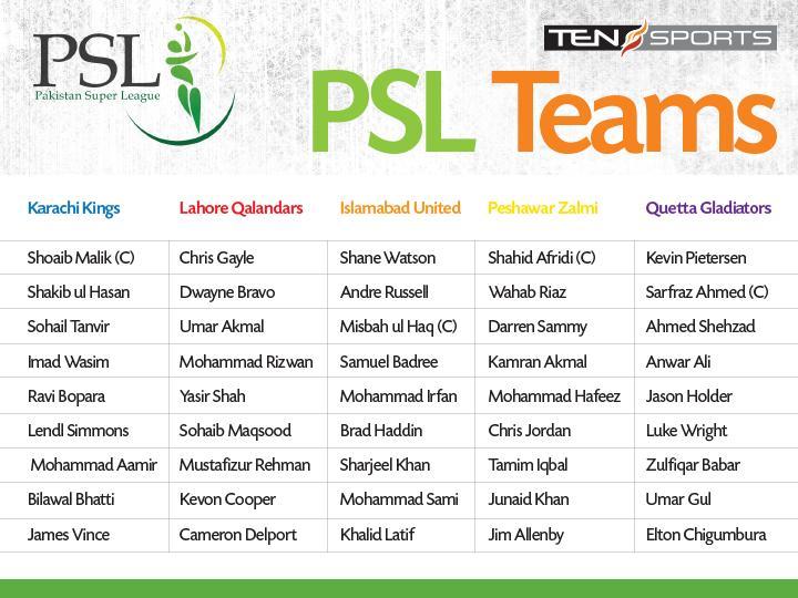 Players Distribution Of Pakistan Super League 2016