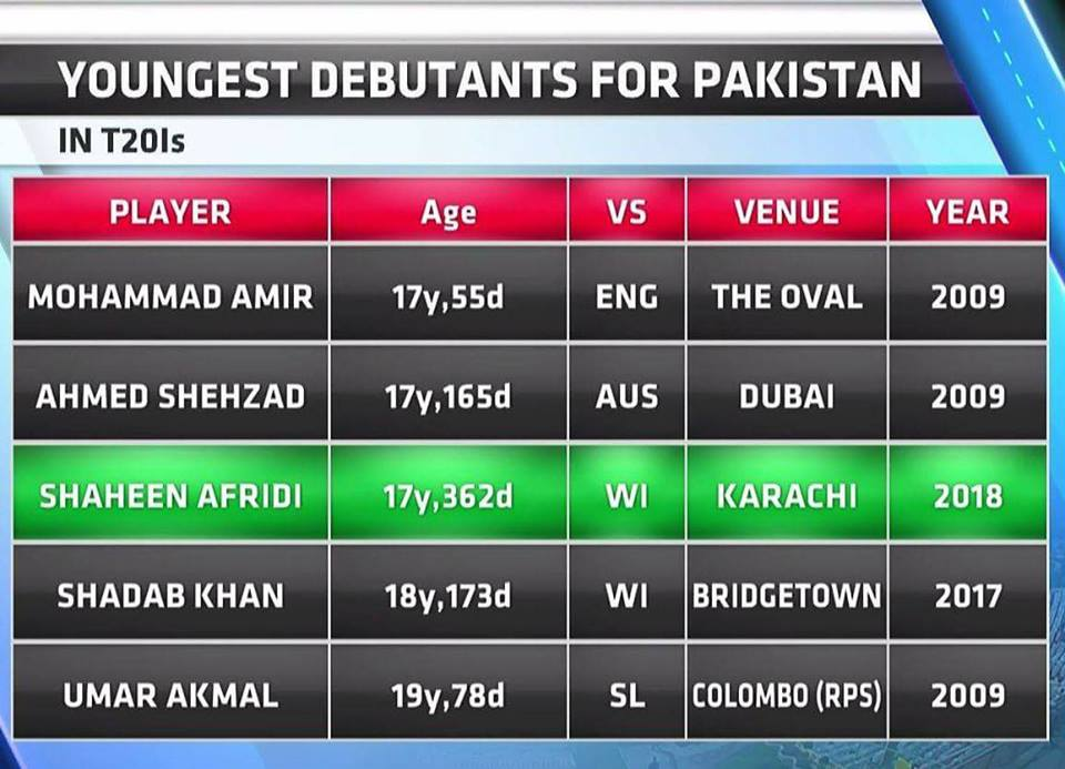 Shaheen Shah Afridi Is The 3rd Youngest Debutant For Pakistan