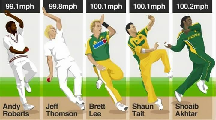 Shoaib Akhtar All Time Fastest Bowler