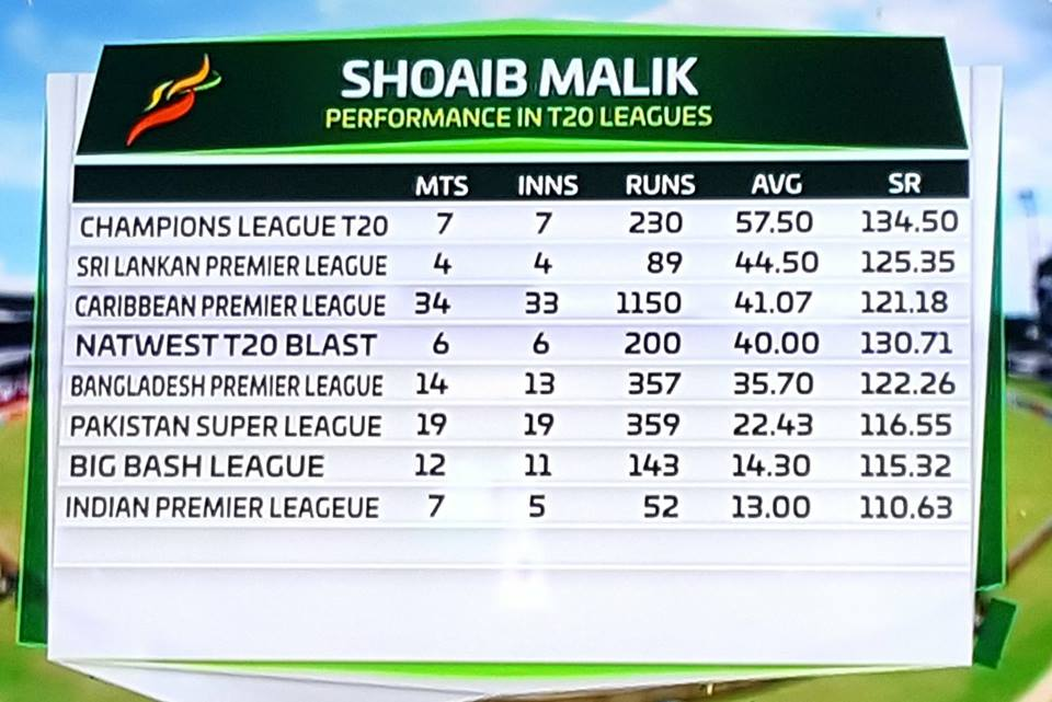 Shoaib Malik Performance In Different Leagues
