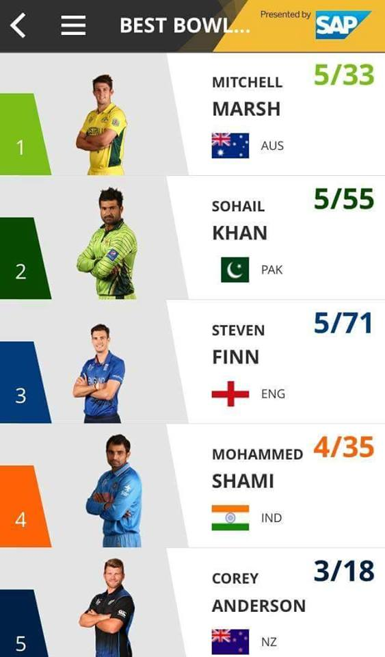 Sohail Khan Ranked 2 In Best Bowl