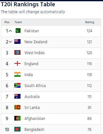 T20i Ranking After India