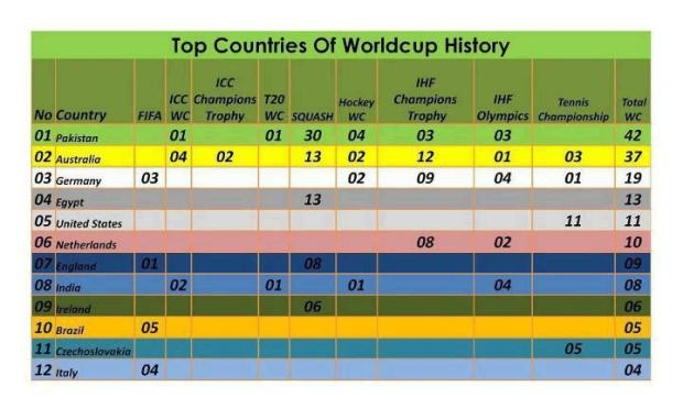 Top Countries of World Cup History
