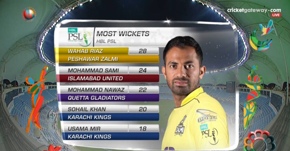 Wahab Riaz Leading Wicket Taker In PSL