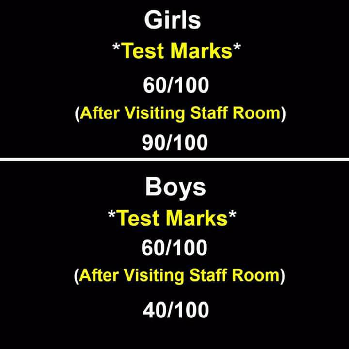 Difference In Girls & Boys Marks