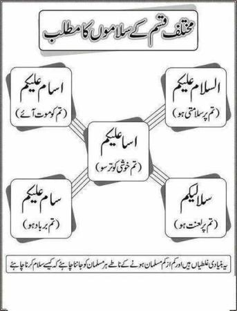 Islamic and Religious Different types of Salam with Meanings 5128 - Aoa???