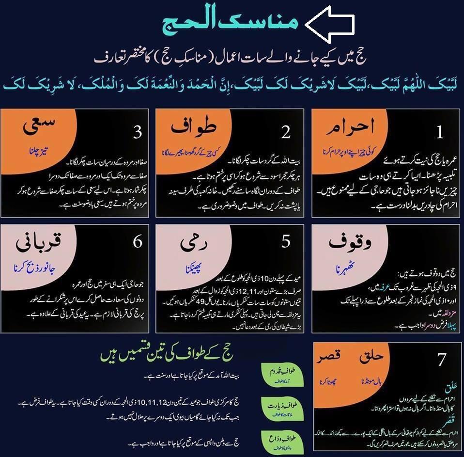 Manasik Al Hajj