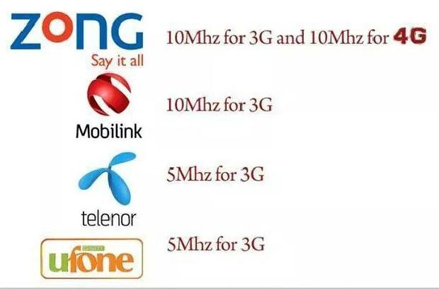 Zong Win 3G And 4G License