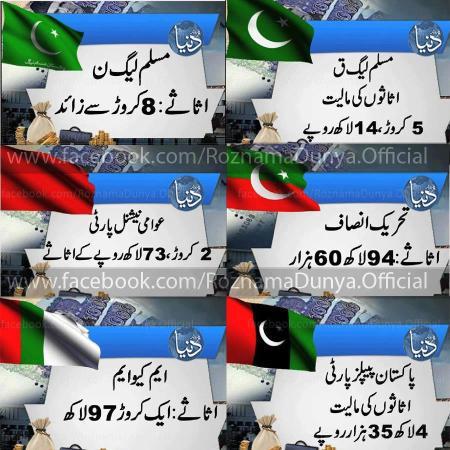Political Parties Assets